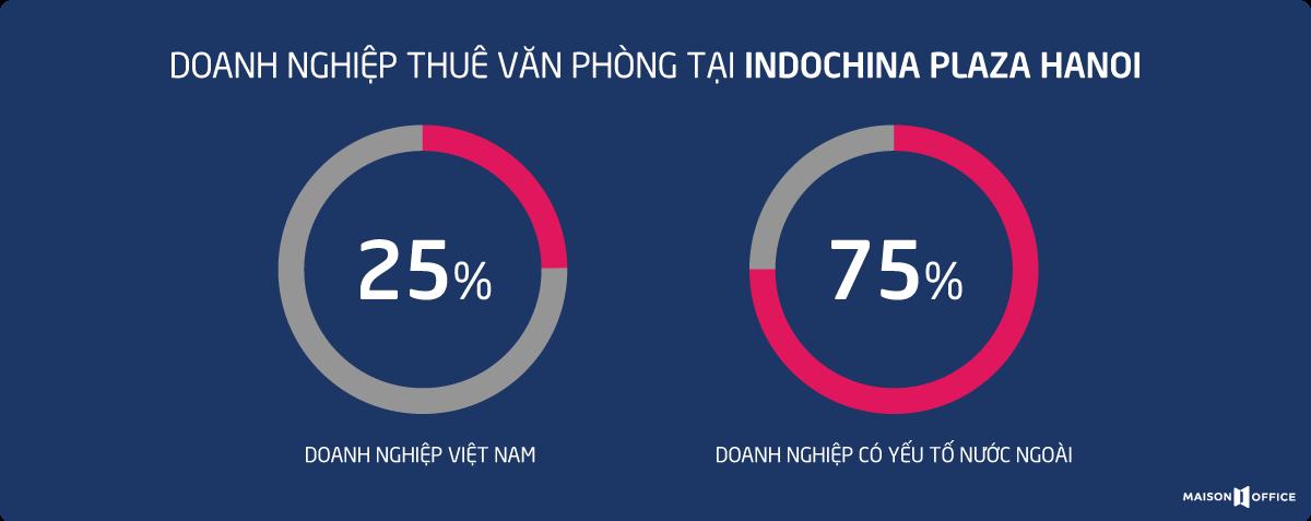 doanh nghiệp thuê văn phòng tại Indochina Plaza Hanoi