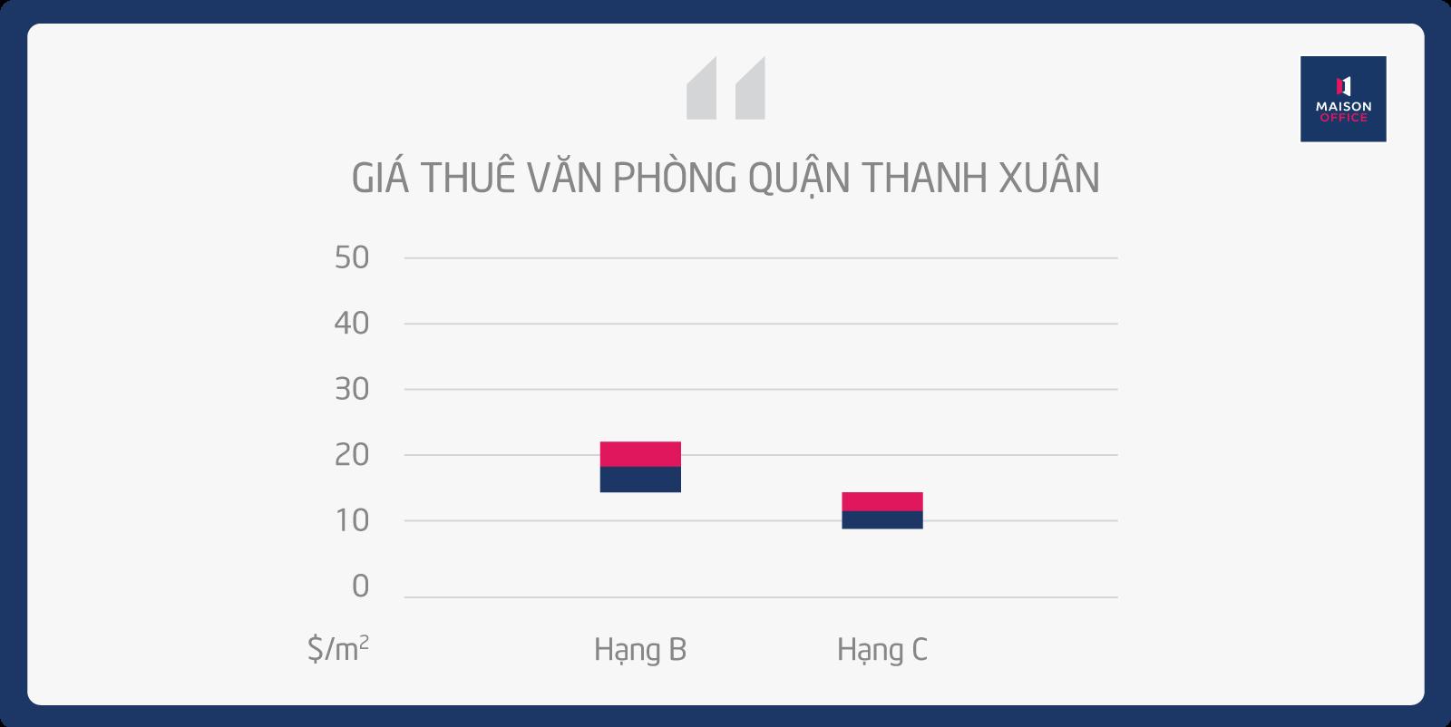 giá thuê văn phòng quận Thanh Xuân