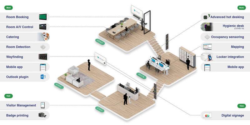 Smart Office văn phòng thông minh là gì